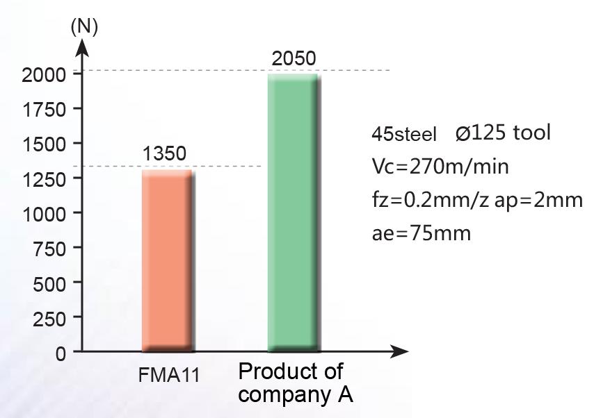 FMA11-2-2