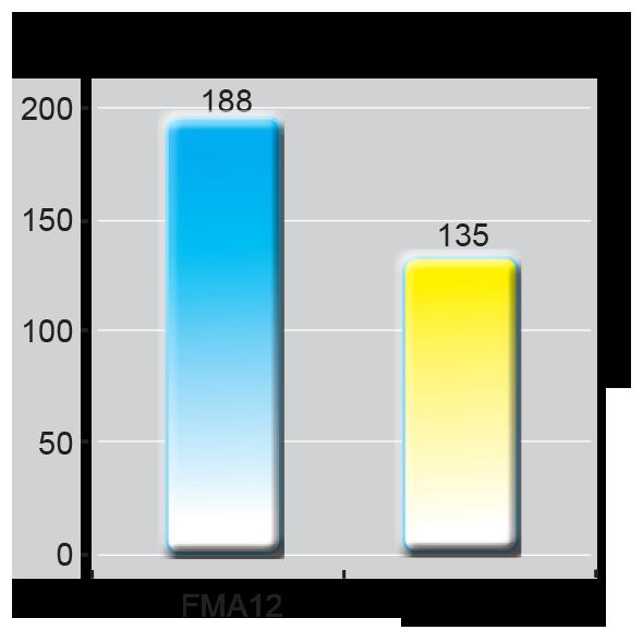FMA12-2-3