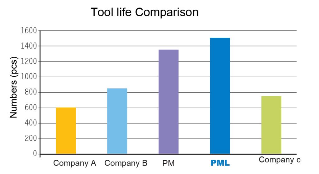 PML-7-1